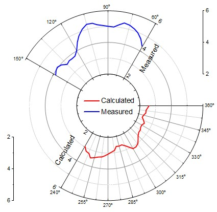 Improved Polar Plot - OriginLab Wiki - Conf Wiki