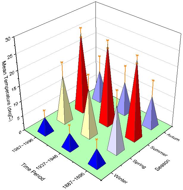 Conf Wiki