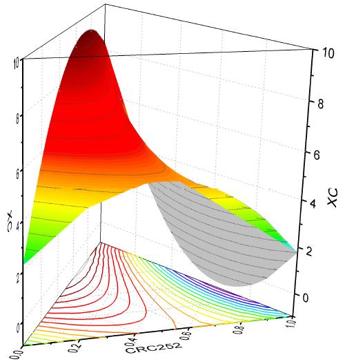 Graph templates for all types of graphs - Origin scientific