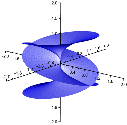 3d parametric function plot  all three planes and their associated axes are  moved to original point, with plane grids and border turned off and  directions