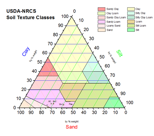 Graph templates for all types of graphs origin for Soil 3 phase diagram