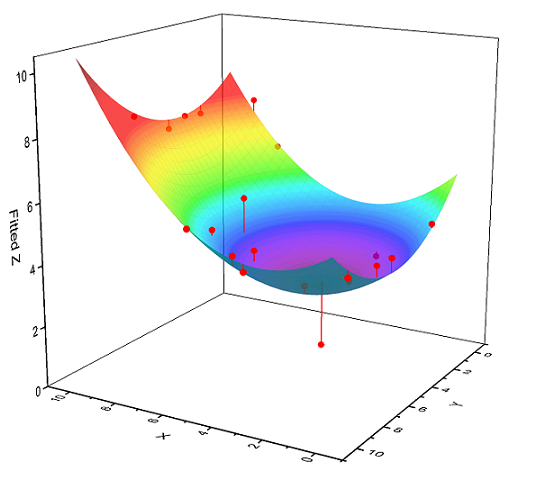 Origin: Data Analysis and Graphing Software