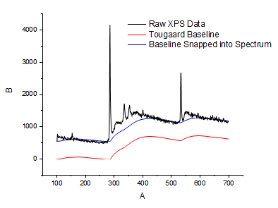 Peak Analysis