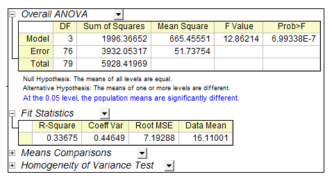 Statistics for 1 way anova table