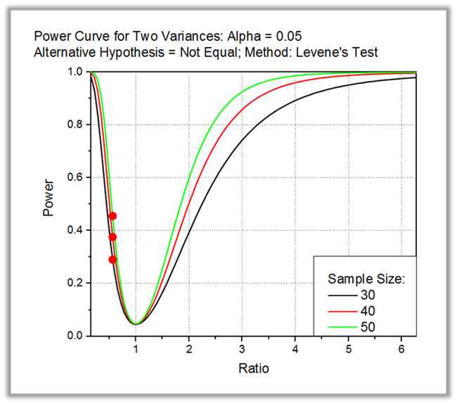power and sample size analysis includes both sample size analysis and power analysis the sample size analysis is used to determine whether an experiment is