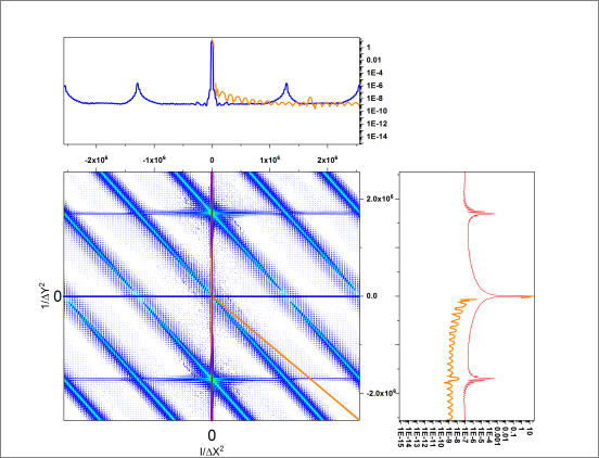 Profile Plot of surface roughness vs. XY position. Auxiliary plots show power spectral distribution along an arbitrary line in X and Y dimensions.