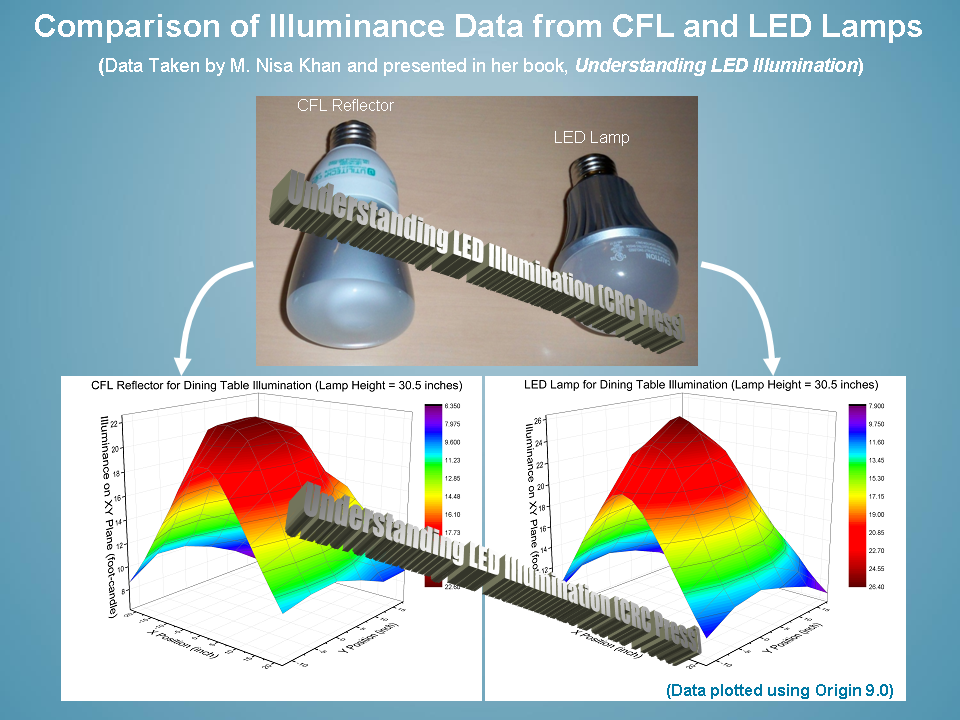 Dr. Khan selected Originu0027s 3D color-mapped surface graph for presenting the illuminance data.  sc 1 st  OriginLab & Analyzing Illuminance Data in LED Lighting Technology azcodes.com