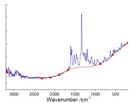 Origin for Spectroscopy