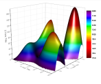 3D color map surface plot with skipped lines and missing values.