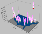 3D Scatter plot with drop line, showing the population of the United States