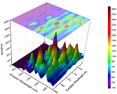 3D Surface Plot from Virtual Matrix with a contour plot projected onto xy plane