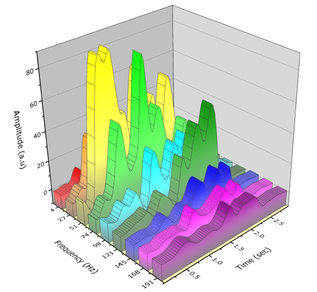 Originlab graphgallery spectroscopy data series based on frequency specified by column long name each plot ccuart Image collections