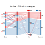 Alluvial Diagram of Titanic Survive Status