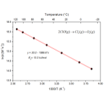 Temperature as secondary X axis in Arrhenius Plot