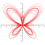 Butterfly parametric function plot