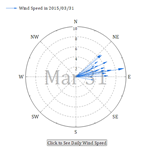 Compass Plot of Wind Speed