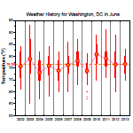 Weather History for Washington, DC in June, 2002 to 2013
