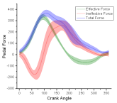 Three datasets plotted as lines with error bars and semi-transparent fill areas.