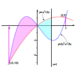 Fill partial area between curves