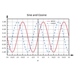 Sine and Cosine Function Plots