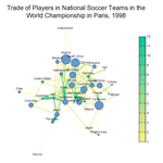 Network Plot of Football Players