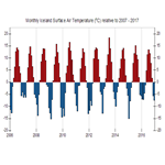 Anomaly Plot of Iceland Temperature