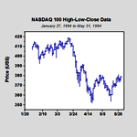 High-low-close plot displaying high, low, and close prices of the NASDAQ 100 stocks over a four-month period.