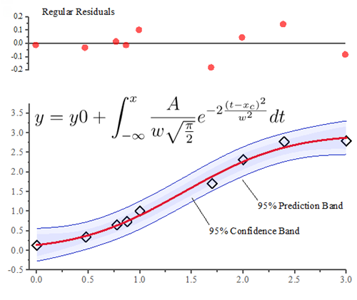Originlab graphgallery how to use latex app to add an equation in graph ccuart Choice Image