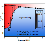 Phase Diagram for the Superconducting Compound