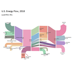 Sankey Diagram of 2018 US Energy Flows