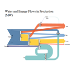 Sankey Diagram of Water and Energy Flows in Production