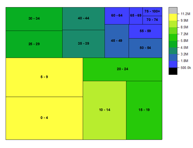 how to order in a treemap java