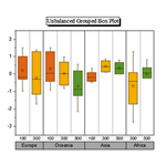 Unbalanced Grouped Box Plot