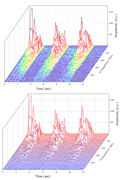 Originlab graphgallery waterfall plots from xyyy data with z scale from custom parameter row ccuart Image collections