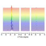 X-ray Diffraction (XRD) Stack Plots