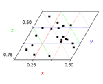 Zooming into a Section of a Ternary Plot by Setting Axis Scales